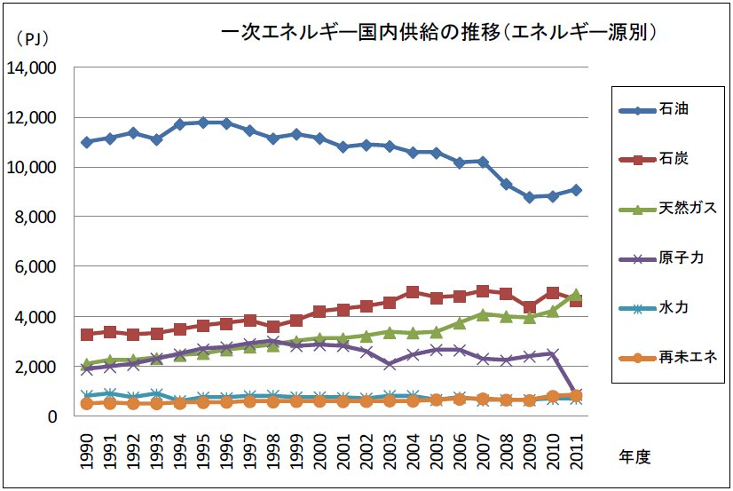 この画像は以下の著作物を改変して利用しています。概要 平成23年度(2011年度)エネルギー需給実績(速報)、経済産業省、クリエイティブ・コモンズ・ライセンス 表示