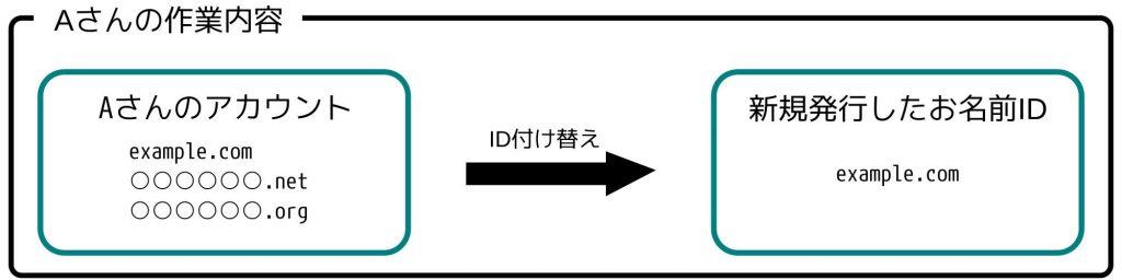 Aさんの作業内容: Aさんのアカウント example.com ******.net ******.org ID付け替え 新規発行したお名前ID example.com