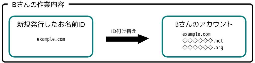 Bさんの作業内容: 新規発行したお名前ID example.com ID付け替え Bさんのアカウント example.com ******.net ******.org